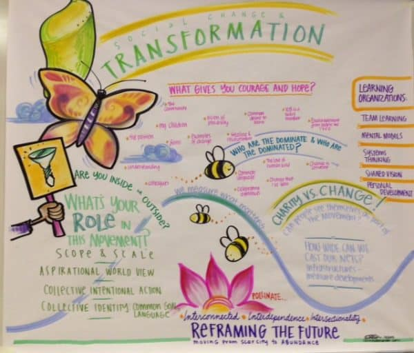 Multiple image graphic recording of the outcomes of a movement building session